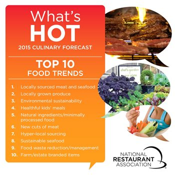 What's Hot in 2015? Local Food